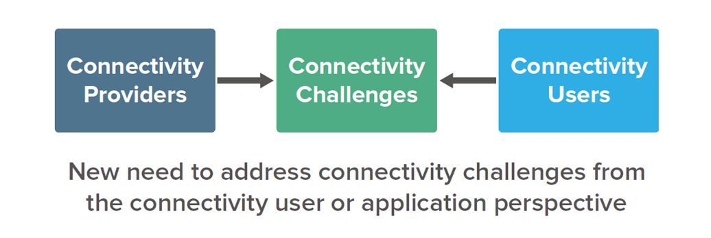 "The connectivity ""User"" perspective"