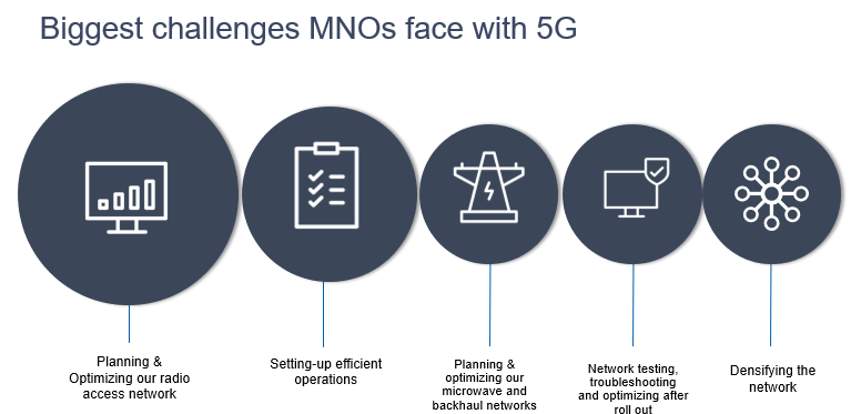 MNO Challenges in 5G Rollouts