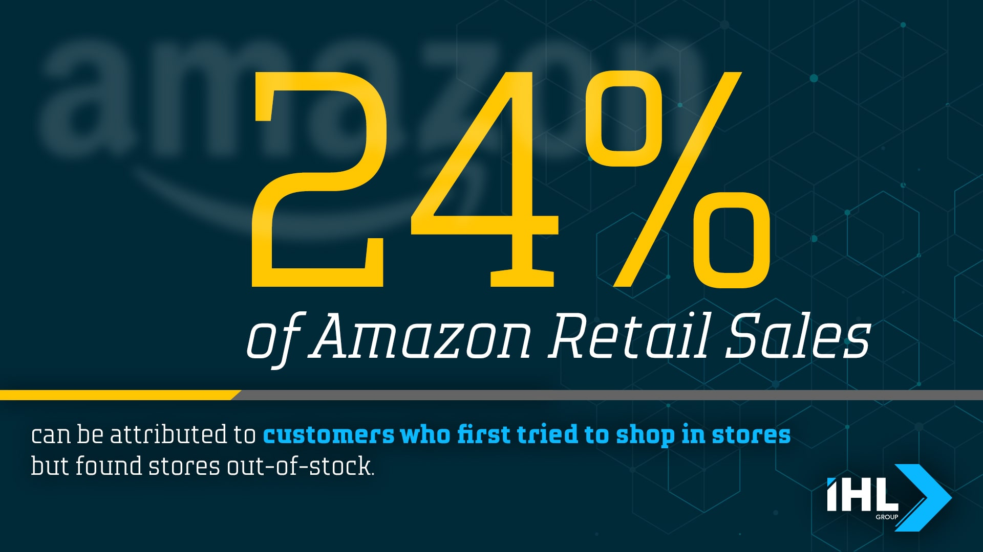 24% of Amazon Retail Sales