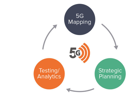 5G Network Lifecycle