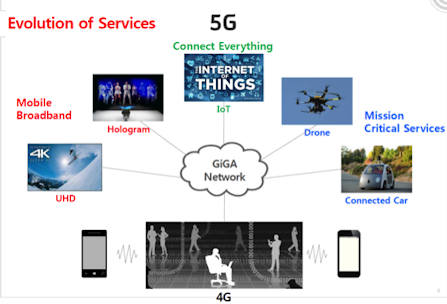 5G, 5G Wherefore Art Thou...